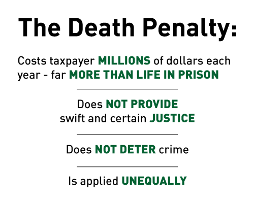 The Death Penalty: Costs taxpayers millions of dollars each year - far more than life in prison, does not provide swift and certain justice, does not deter crime, and is applied unequally