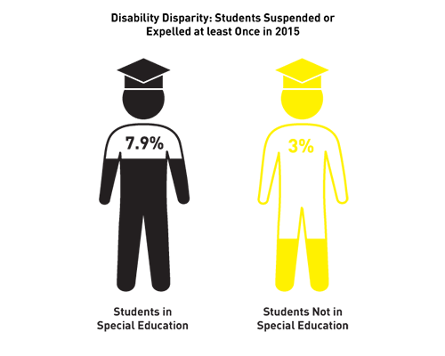 Disability disparity: 7.9% of students in special education have been suspended or expelled at least once in 2015 compared to 3% of students not in special education