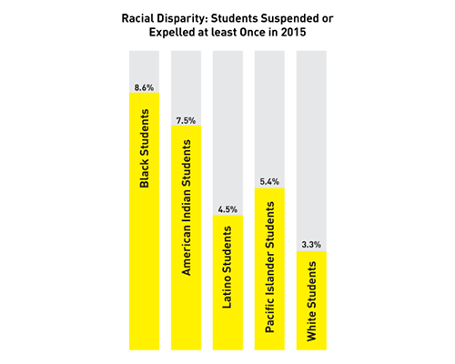 Infographic: There is a racial disparity in suspensions and expulsions.